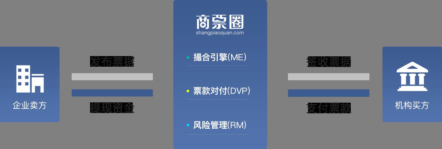 商票圈平台模式